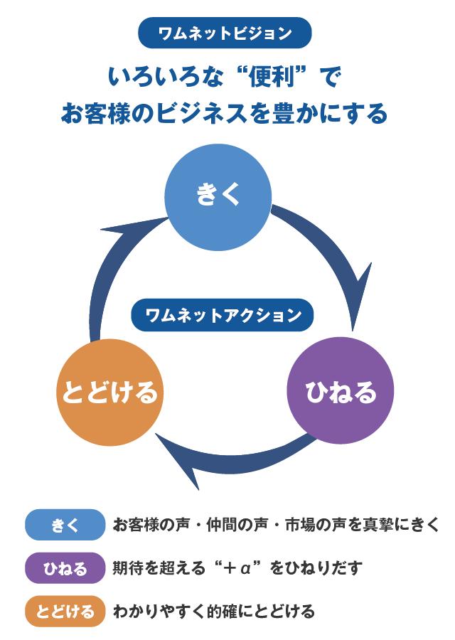 日本ワムネット企業理念